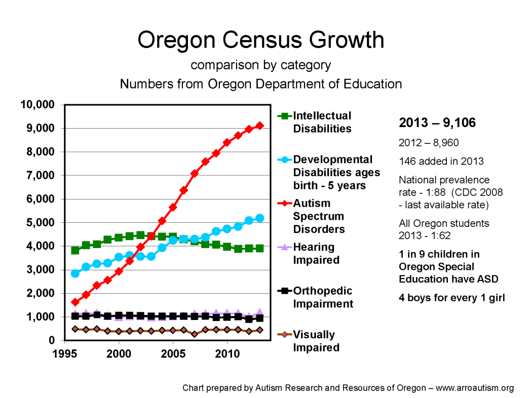 Oregon Autism Census Chart 2013